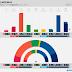 NORWAY · Ipsos poll: R 2.7% (1), SV 8.1% (15), Ap 28.5% (55), Sp 10.4% (20), MDG 3.7% (2), KrF 3.8% (3), V 3.0% (2), H 24.7% (47), FrP 12.8% (24)