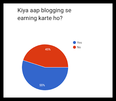 Blogging earnings