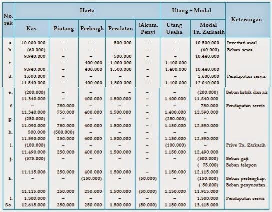 Persamaan Dasar Akuntansi | www.zonasiswa.com