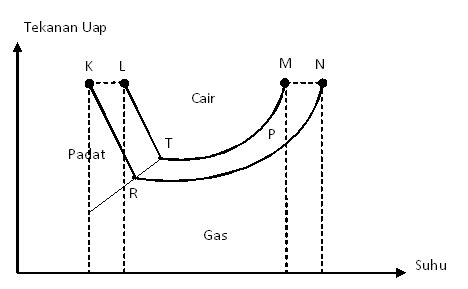 Kumpulan soal un kimia fisika sifat koligatif larutan c i c a k perhatikan diagram pt berikut bagian yang merupakan perubahan wujud dari cair ke gas suatu pelarut adalah ccuart Images