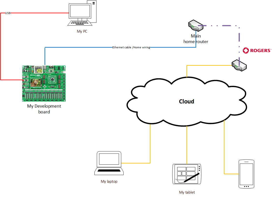 Mikro C Cloud Busting On Easy Mx Pro Programs For Arm Stm32 Rogers Home Phone Wiring Diagram This Has Some Great Graphics Of Connecting Iot Devices To The One That Is Relevant Dynamic Dns Connection