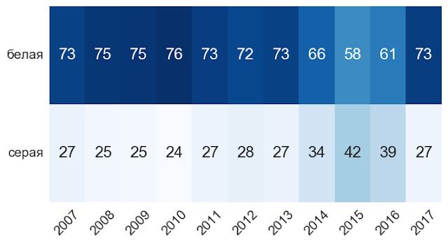 Соотношение серых и белых зарплат HR по годам