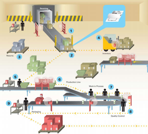 Supply Chain Management: Walmart's RFID Technology Impacts