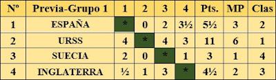 Resultados fase preliminar del III Campeonato Mundial Universitario de Ajedrez - Uppsala 1956 - Grupo 1