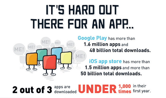 It's Hard Out There for an App