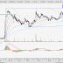 COMCORP (7195) - UMA:  Comintel unaware of reason behind share price plunge