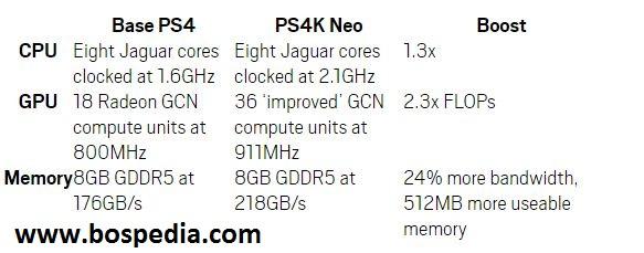 Upgrade Sony PS4 Merupakan Nama Sandi Dari NEO, Lebih Kuat Dari Yang Diharapkan