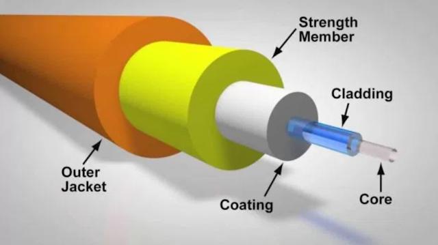 Pengertian Fiber Optik, Fungsi, Jenis, Cara Kerja, dan Komponennya