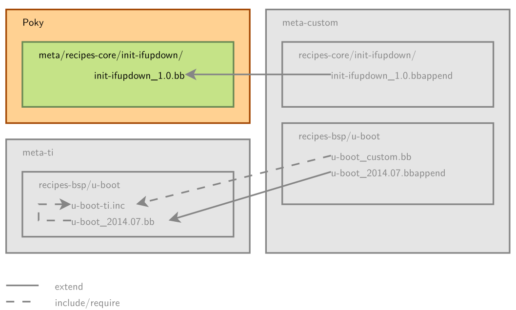 Linux Kernel Hacks: Yocto Project 사용법 요약[기초편]