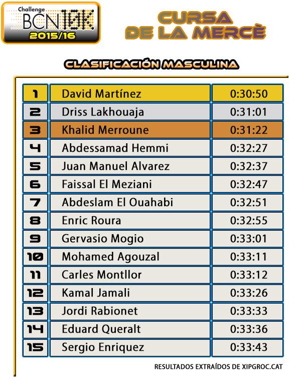 Clasificación Masculina Cursa de la Mercè 2015