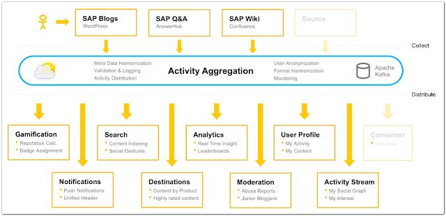 Comunidad Oficial SAP 1DX - Consultoria