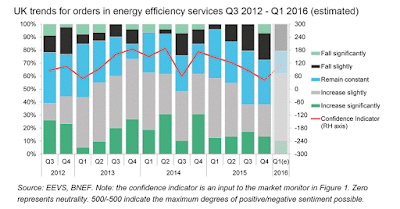 UK trends for orders in energy efficiency