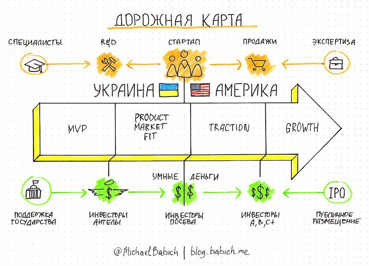 Стартапы: Как оживить экосистему Украине. Дорожная карта. Автор: Михаил Бабич
