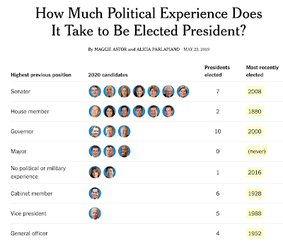 How Much Political Experience Does It Take to Be Elected President?