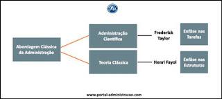 Abordagem Clássica da Administração - Orientações