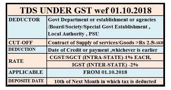 Image result for TDS under GST