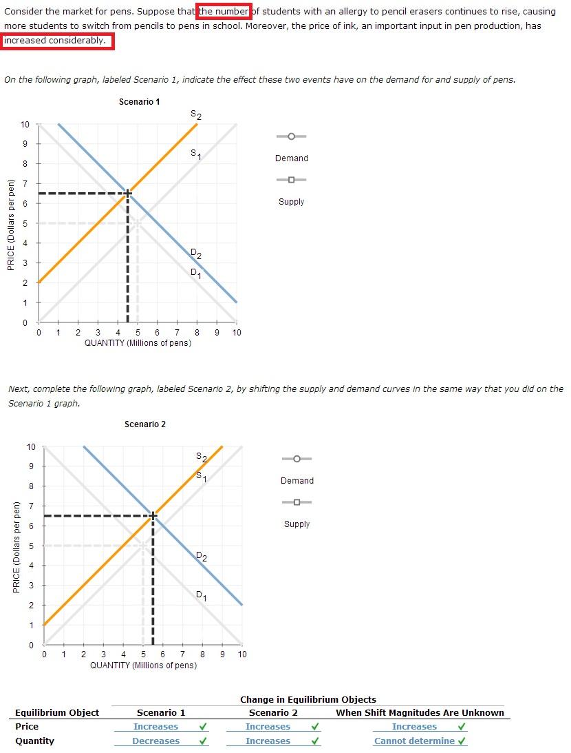 supply and demand scenario