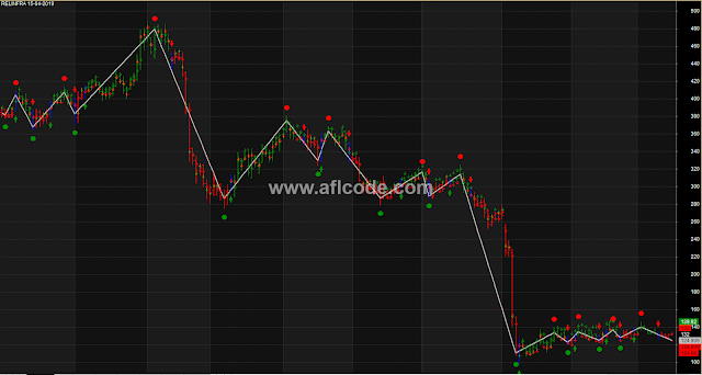Zig Zag Indicator With Valid Entry Exit Points