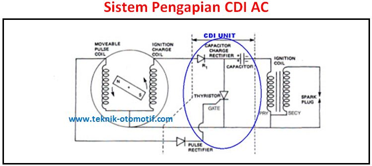 Cara kerja sistem pengapian CDI AC