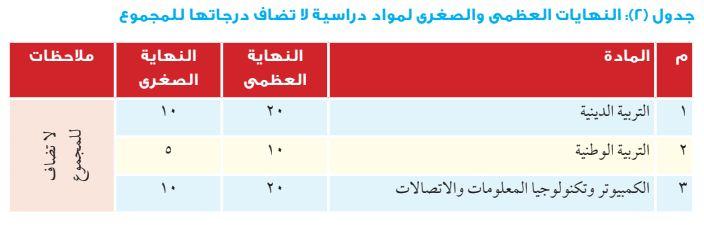 توزيع درجات الصف الأول الثانوي العام 2019 المواد الدراسية التي لا تضاف للمجموع