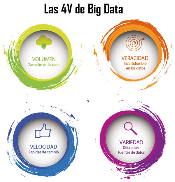 Las 4V de Big Data