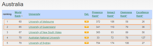 Highest Ranked University in Australia