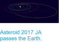 http://sciencythoughts.blogspot.co.uk/2017/05/asteroid-2017-ja-passes-earth.html