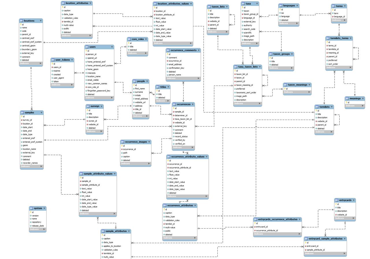 er diagram movie list 91 s10 blazer wiring great food layout relationship free engine
