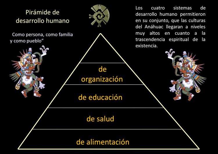 La pirámide del desarrollo. Toltecápsulas 5