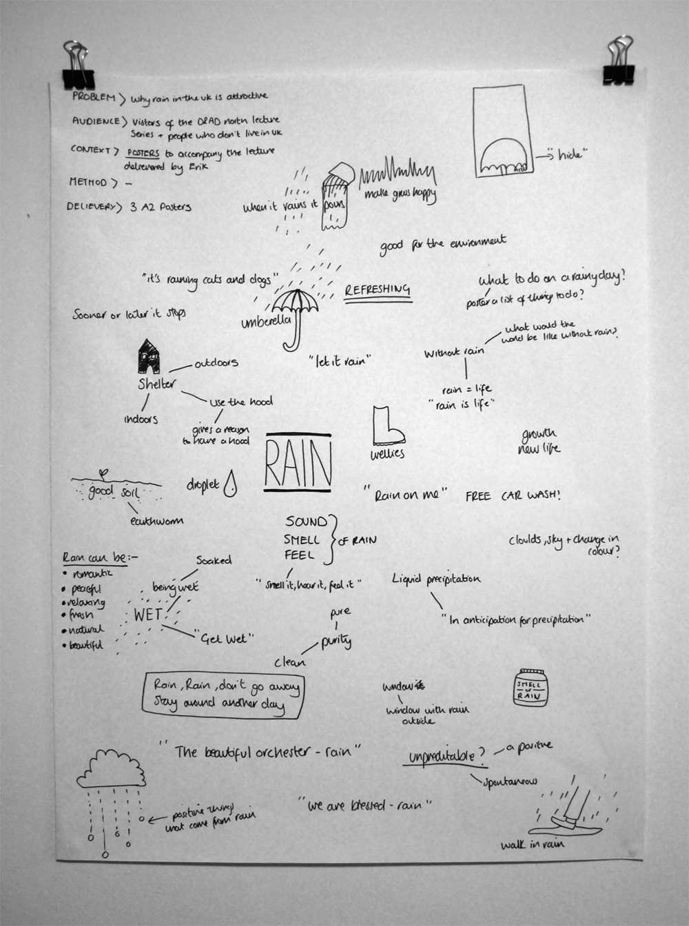 Initial Mind Map   Design Practice Initial Mind Map