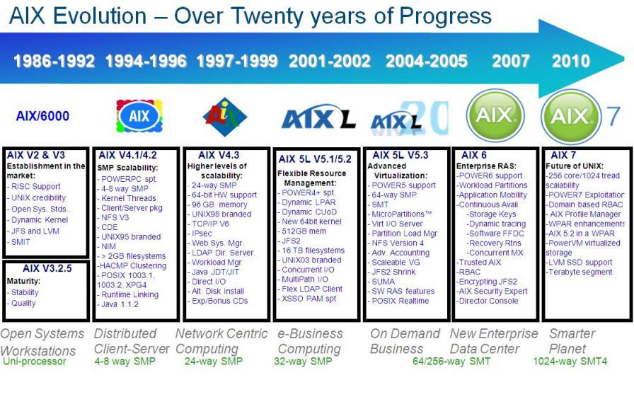 AIX Evolution  Over Twenty years of Progress  unix admininstration guide