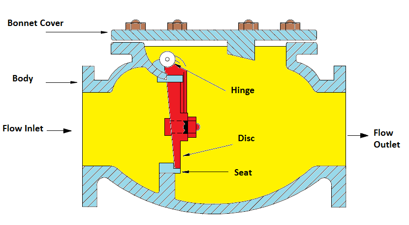 Diagram For Placement Of The Check Balls In Valve Body