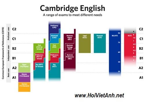 Bảng mô tả sự liên thông giữa Khung CEFR với các kỳ thi của Cambridge English