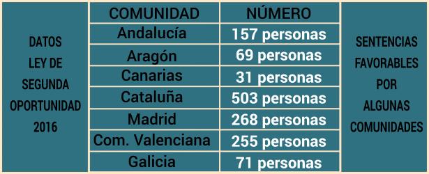 Datos sentencias Ley Segunda Oportunidad 2016 por comunidades