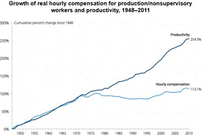 The Vantage Point: US Real Working Wages Stagnate Since 1970