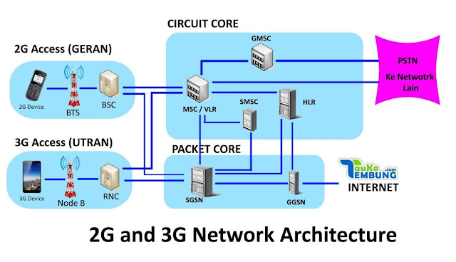 2G and 3G Network Architecture