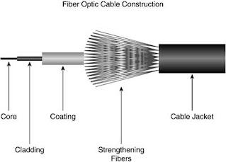 Struktur Serat Optik