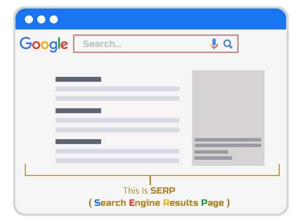 Serp Page Example Template - SEO Kya hai