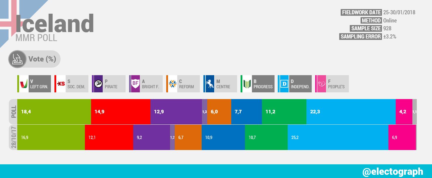 ICELAND MMR poll chart, January 2018