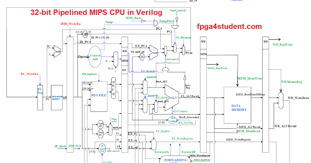 Pipelined MIPS Processor in Verilog (Part-3)