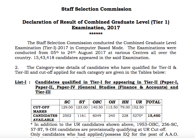 SSC CGL Result 2017 Tier 1