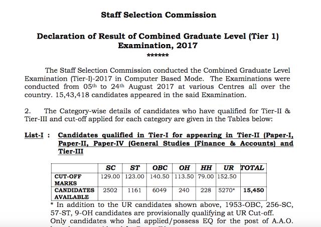 SSC CGL Result 2017 Tier 1