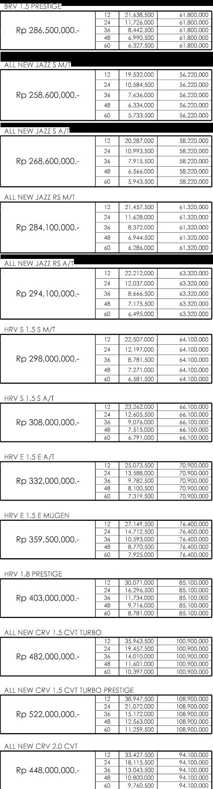 Paket Kredit Mobil Honda Pekanbaru Riau 2018