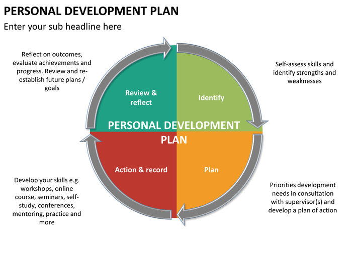 writing personal development plan Setting objectives and writing action plans  is an important element of your personal development planning action plans, though, are the other vital element of personal development planning, and are all about planning what you want to do in future  creating an action plan for yourself will help you to be proactive in shaping discussions.