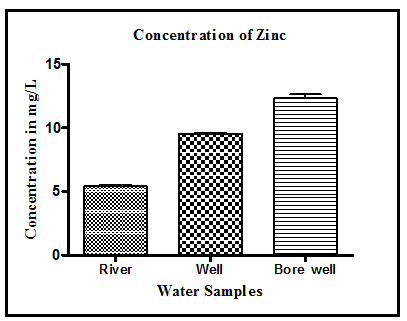 Concentration of Zinc