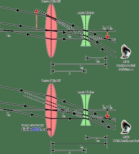Teropong Panggung: Fungsi, Pembentukan Bayangan, Rumus Perbesaran & Panjang, Contoh Soal + Pembahasan