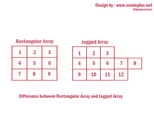 http://www.xcodeplus.net/2017/10/csharp-tutorial-apa-itu-jagged-array.html