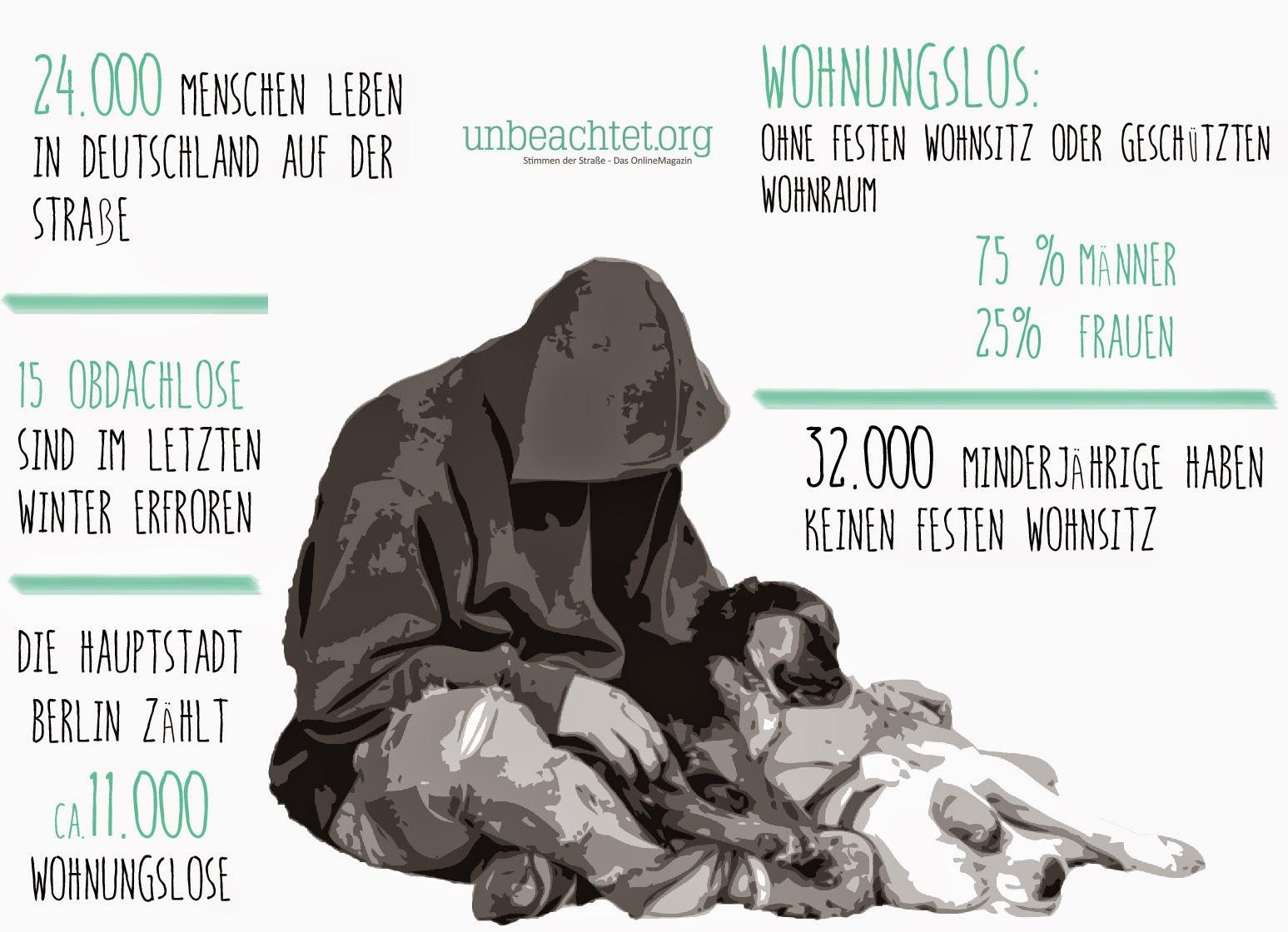 Unbeachtet Dekra Hochschule Abschlussprojekt Obdachlose Obdachlosigkeit in Deutschland obdachlos mit Hund