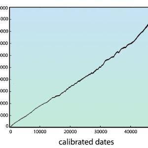 φυσική χρονολόγηση άνθρακα εντοπίζουν τέσσερις τύπους ραδιομετρικής