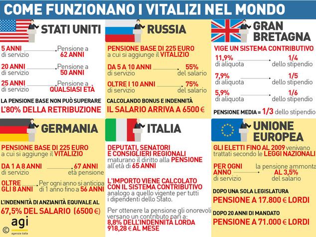 Reportages vitalizio che passione per i parlamentari for Parlamentari italiani numero